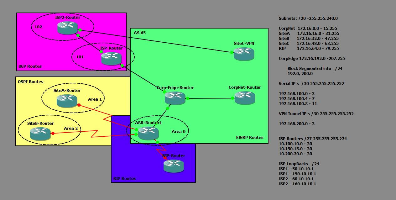 Azure vpn gateway ospf